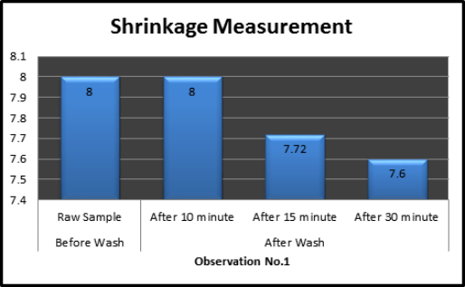 Graphical Comparison of lengthwise shrinkage