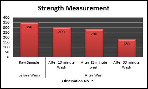 warp way Strength Measurement