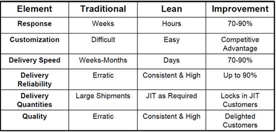 Role of Lean for Customers