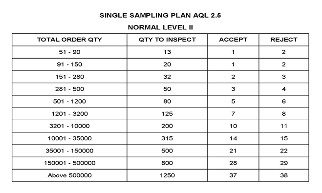 Inspection Sampling Plans