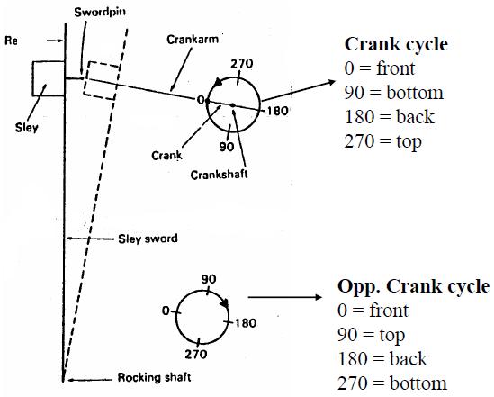 loom timing cycle