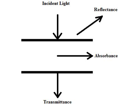 Light-sheet interactions
