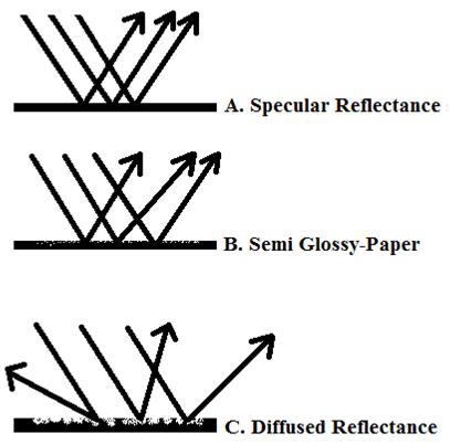 Specular reflectance