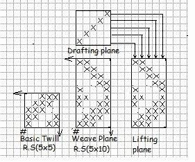 Vertical zigzag twill