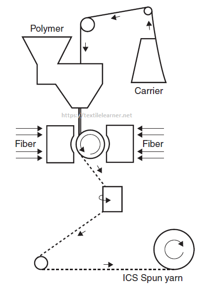 Schematic diagram of Integrated Composite Spinning yarn production