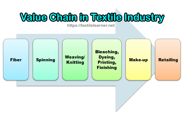 textile industry value chain