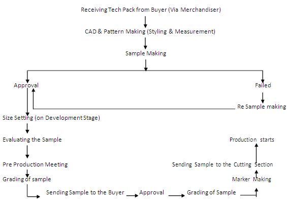 flow chart of garment sampling process