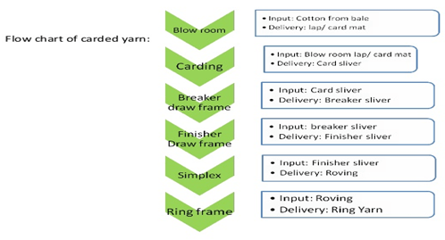 Spinning process of Carded yarn