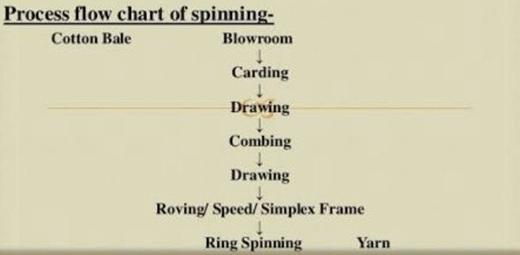 Yarn Spinning