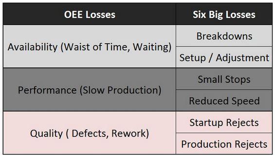 OEE vs Six Big Losses