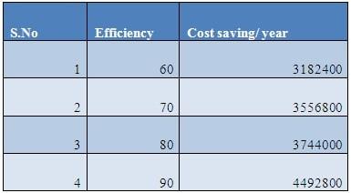 Cost Saving Calculation