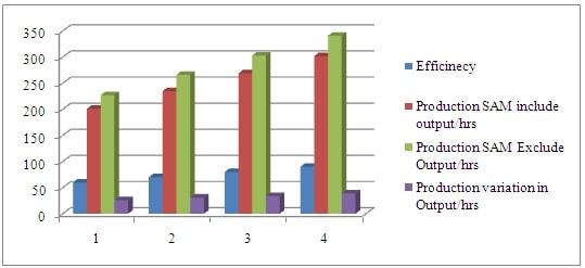 Chart- 4.2.2 Production analysis