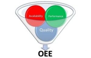 Overall Equipment Efficiency