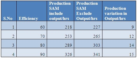 Revised production analysis