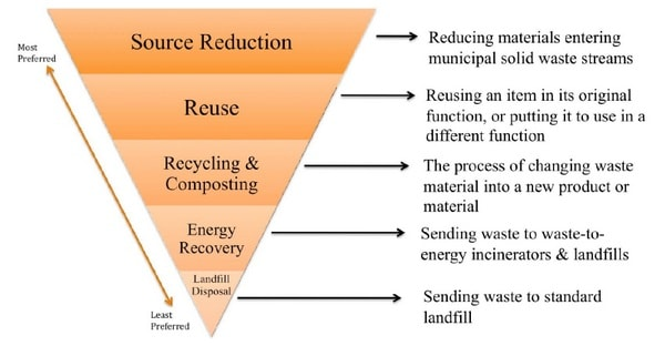 Effects of Textile Waste