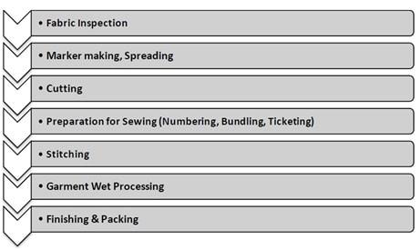 Denim fabric finishing flowchart