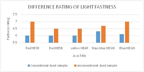 Light fastness rating difference of dyed sample.
