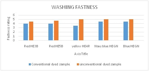 Washing fastness rating value of dyed sample