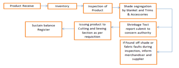 Process Flow of Store Room Management
