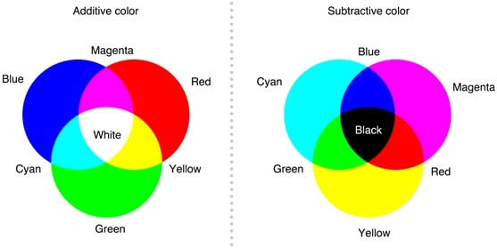 color additive and subtructive theory