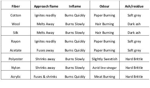fiber burning test result