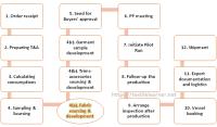 Fabric Sourcing: Key Task for Garment Merchandiser