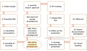 Roles and Responsibilities of Garment Merchandiser