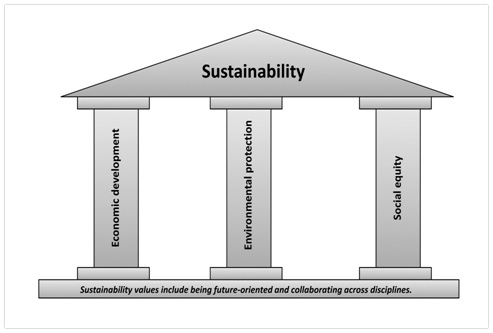 3Ps of sustainability