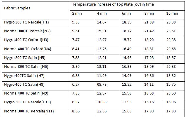 Radiant heat resistance of variousnormal and hygro yarn fabrics