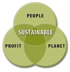 tripple bottom line of sustainable
