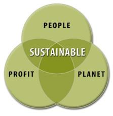 tripple bottom line of sustainable