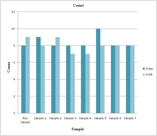 Column Charts of warp & weft way count measurement