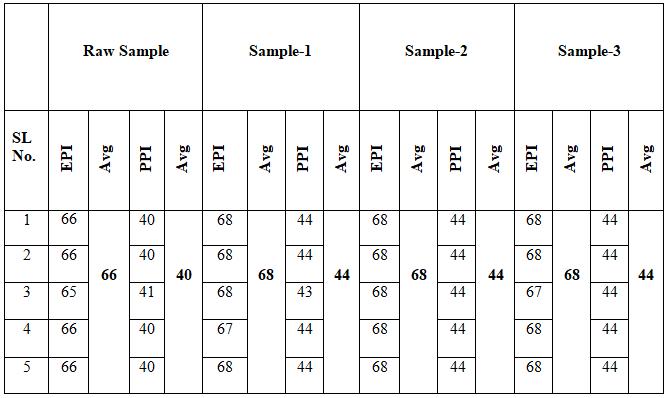 EPI & PPI Test Result