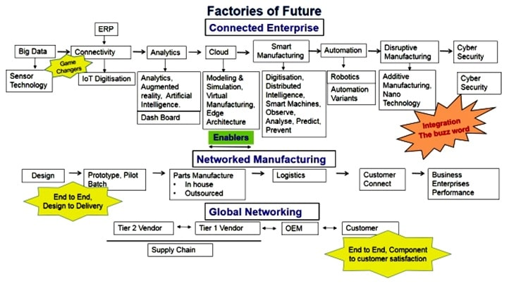 future of textile industry