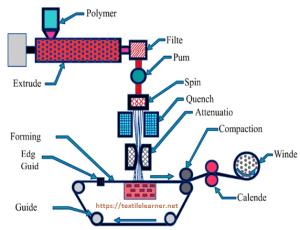 schematic diagram of spunbond machine
