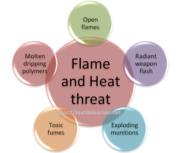 military flame and heat threat