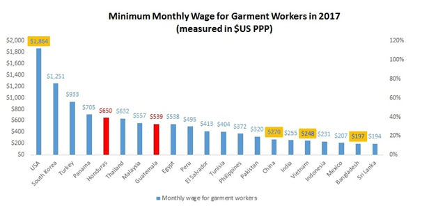 garment workers minimum wages