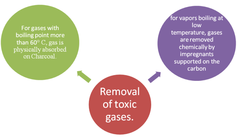 removal of toxic gases