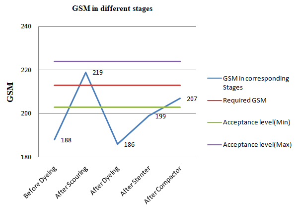 Graphical presentation of variation in GSM for Interlock Structure in different stages