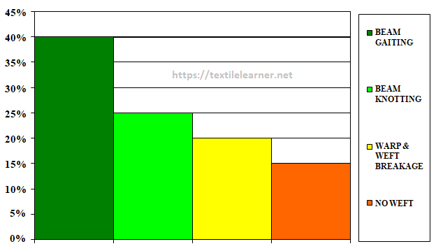 Loom downtime analysis