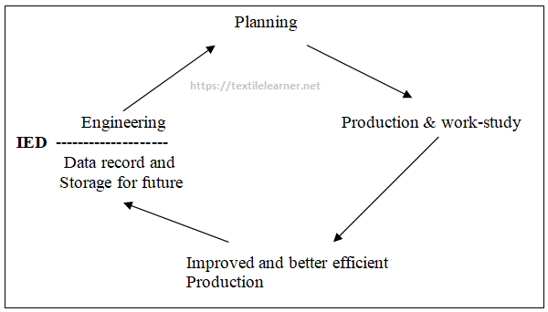 Module of Industrial Engineering Department for Production