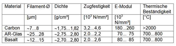 relevant parameters of high-performance textile fibers