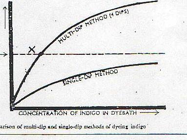 Concertration of indigo in dyebath