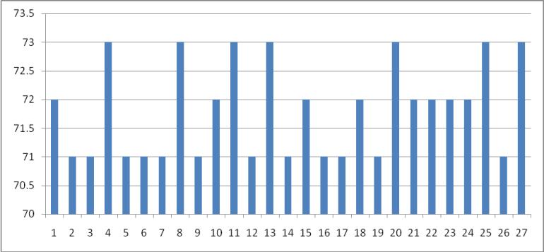Graph For EPI