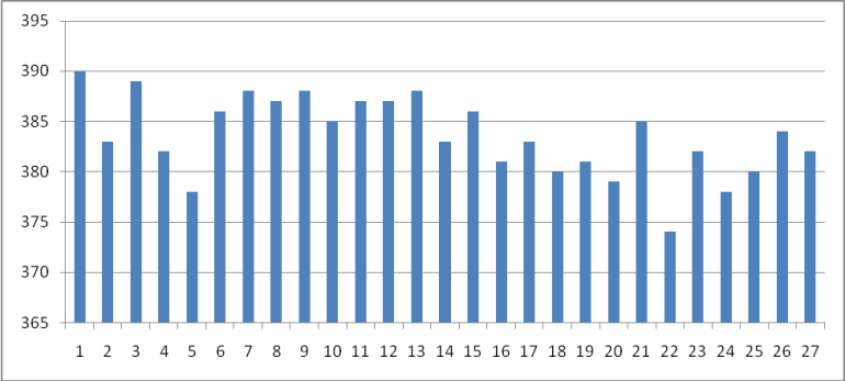 Graph For GSM