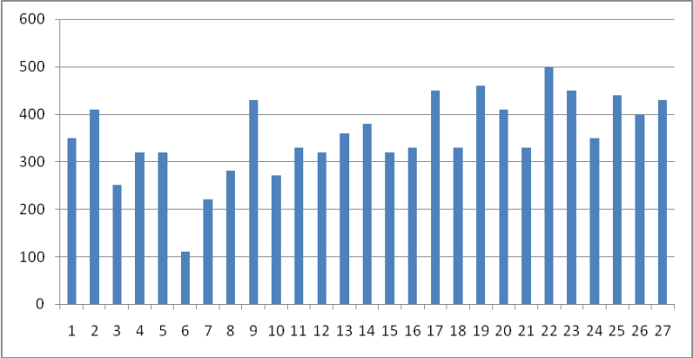 Graph For Strength test Warpwise