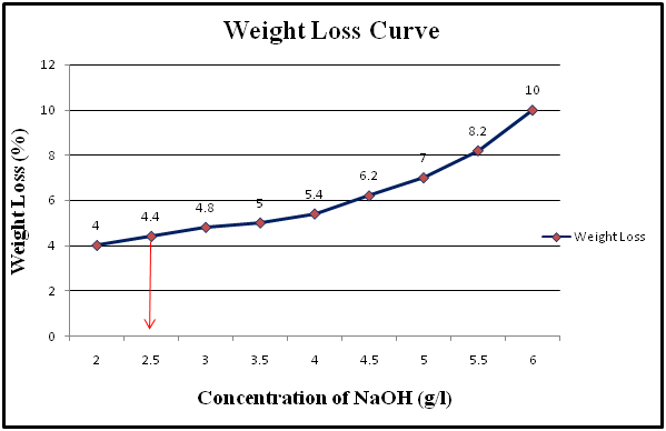Graphical presentation of weight loss Vs Concentration of NaOH