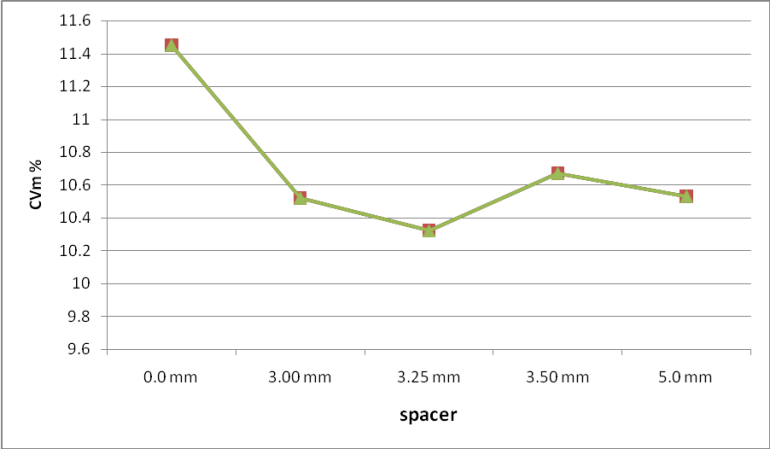Graphical representation on CV% value with different spacer
