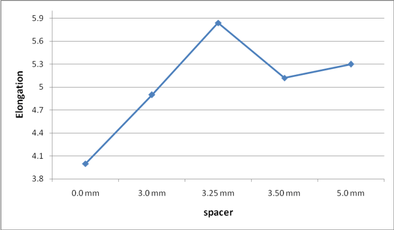 Graphical representation on Elongation value with different spacer