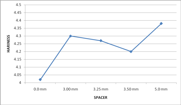 Graphical representation on Hairiness value with different spacer